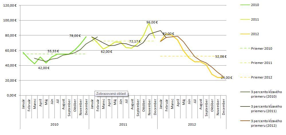 Trend zárobkov systému Teliad