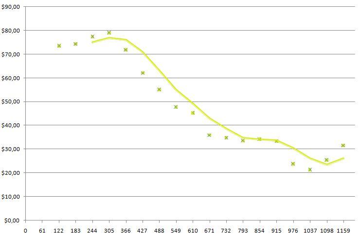 Trend zárobkov systému TNX.net